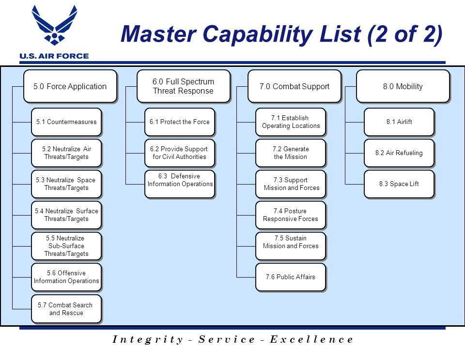 I n t e g r i t y - S e r v i c e - E x c e l l e n c e Master Capability List (2 of 2) 6.0 Full Spectrum Threat Response 6.0 Full Spectrum Threat Res