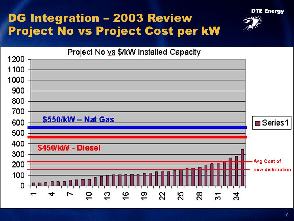 10 DG Integration – 2003 Review Project No vs Project Cost per kW Avg Cost of new distribution