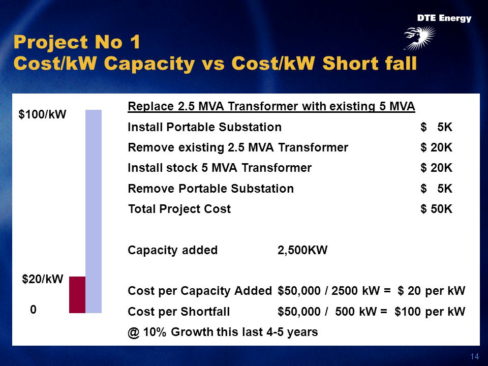 14 Project No 1 Cost/kW Capacity vs Cost/kW Short fall 0 $20/kW Replace 2.5 MVA Transformer with existing 5 MVA Install Portable Substation$ 5K Remove existing 2.5 MVA Transformer$ 20K Install stock 5 MVA Transformer$ 20K Remove Portable Substation$ 5K Total Project Cost$ 50K Capacity added 2,500KW Cost per Capacity Added $50,000 / 2500 kW = $ 20 per kW Cost per Shortfall $50,000 / 500 kW = $100 per kW @ 10% Growth this last 4-5 years $100/kW