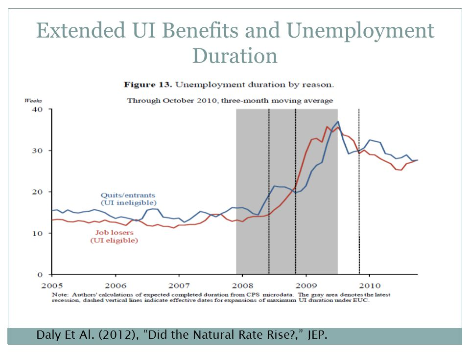 Extended UI Benefits and Unemployment Duration Daly Et Al.