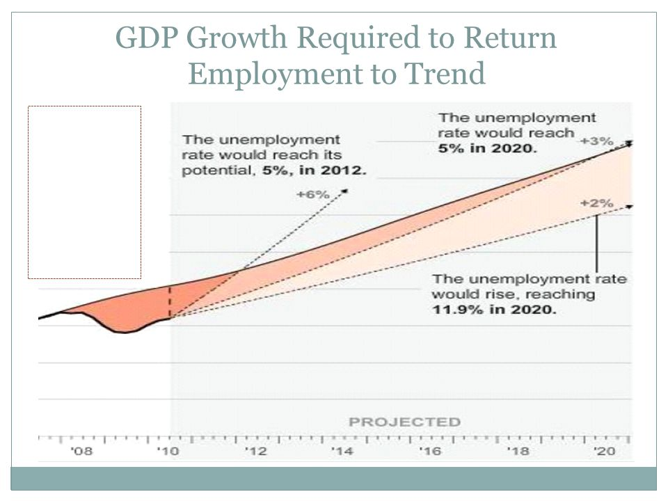 GDP Growth Required to Return Employment to Trend