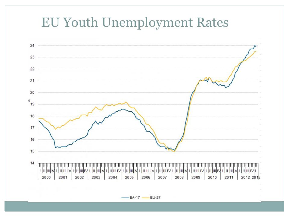 EU Youth Unemployment Rates