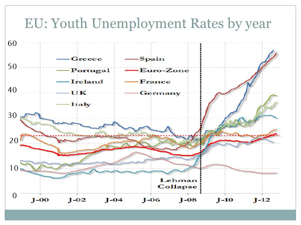 EU: Youth Unemployment Rates by year 10 0 20 30 40 50 60
