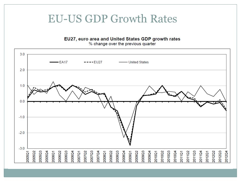 EU-US GDP Growth Rates