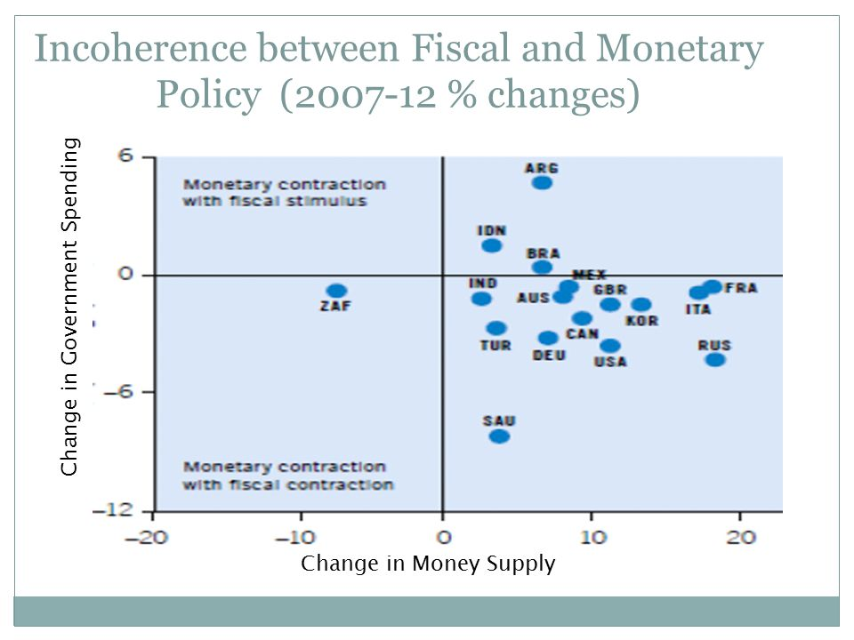 Incoherence between Fiscal and Monetary Policy (2007-12 % changes) Change in Money Supply Change in Government Spending