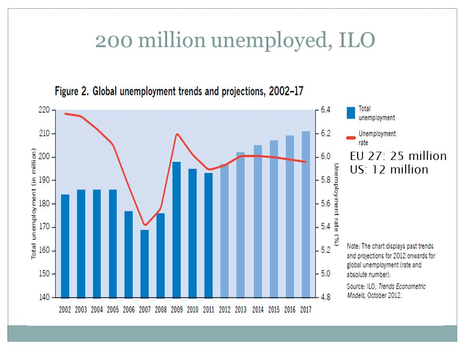 200 million unemployed, ILO EU 27: 25 million US: 12 million