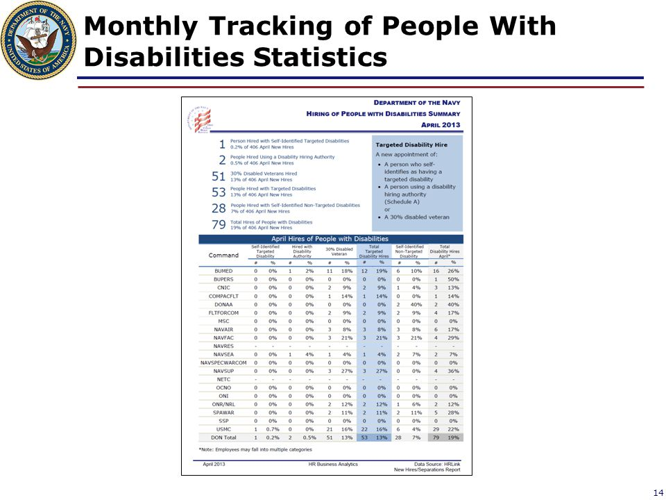 Monthly Tracking of People With Disabilities Statistics 14