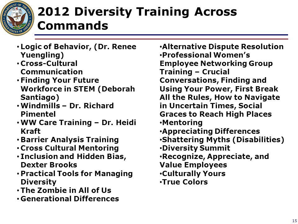 2012 Diversity Training Across Commands 15 Logic of Behavior, (Dr.