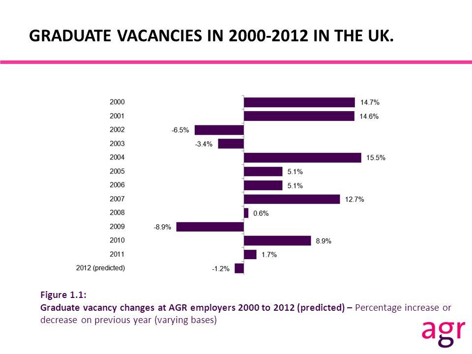 GRADUATE VACANCIES IN 2000-2012 IN THE UK.
