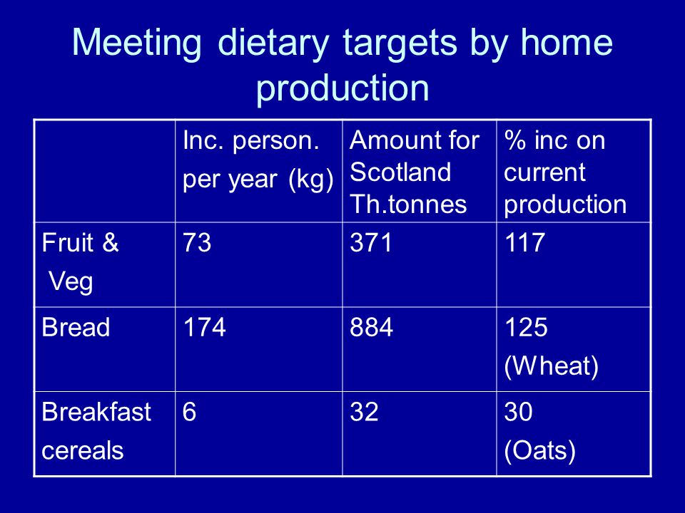 Meeting dietary targets by home production Inc. person.