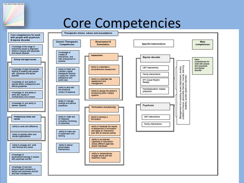 Core Competencies G roup