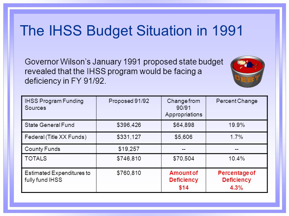 The Governor's IHSS Budget Proposal for FY 91/92 Governor Wilson's Budget Summary for FY 91/92 indicated that the Administration would propose legislation to cap IHSS expenditures at the annual Budget Act appropriation for the program.