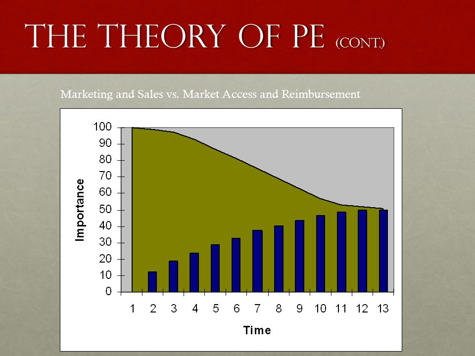 The theory of pe (cont.) Marketing and Sales vs. Market Access and Reimbursement