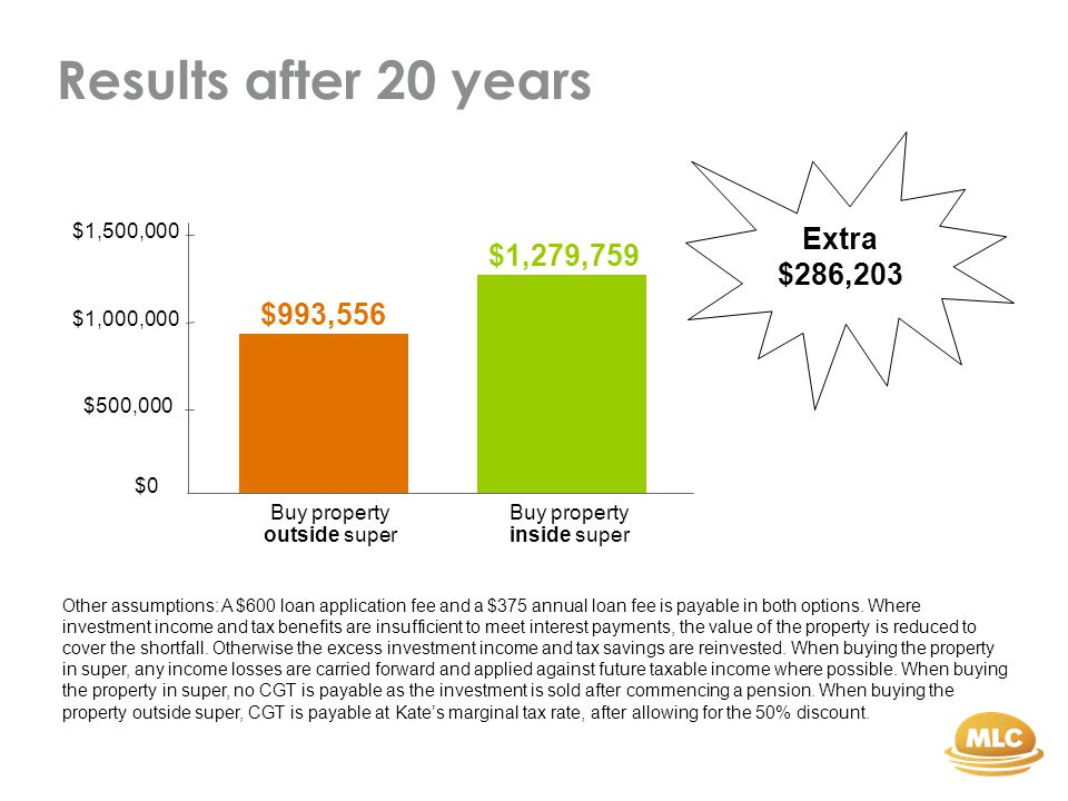 Results after 20 years Other assumptions: A $600 loan application fee and a $375 annual loan fee is payable in both options.