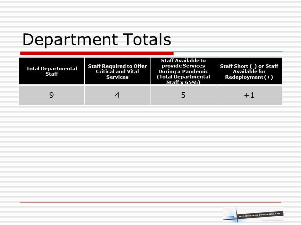 Department Totals Total Departmental Staff Staff Required to Offer Critical and Vital Services Staff Available to provide Services During a Pandemic (