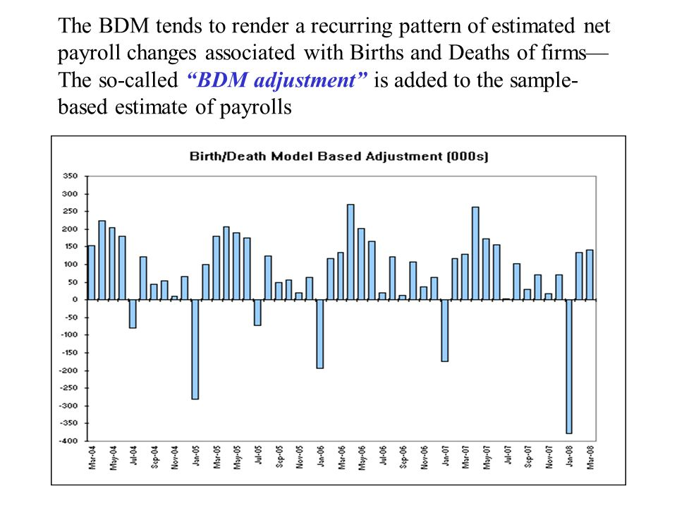 The BDM tends to render a recurring pattern of estimated net payroll changes associated with Births and Deaths of firms— The so-called BDM adjustment is added to the sample- based estimate of payrolls