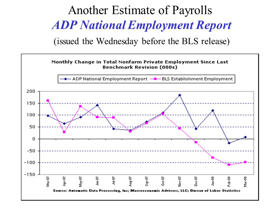 Another Estimate of Payrolls ADP National Employment Report (issued the Wednesday before the BLS release)