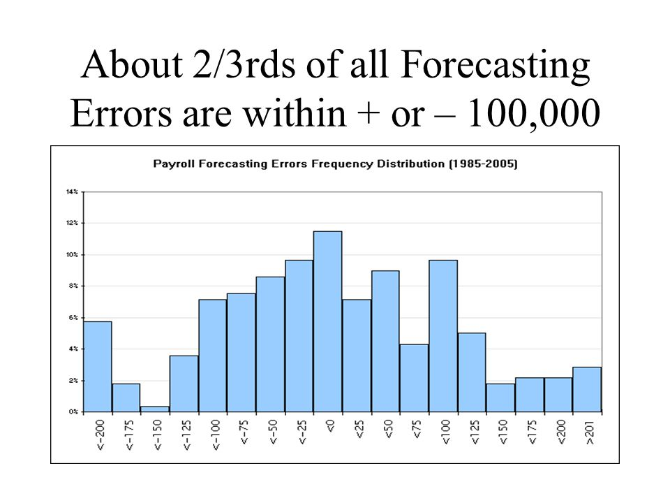 About 2/3rds of all Forecasting Errors are within + or – 100,000
