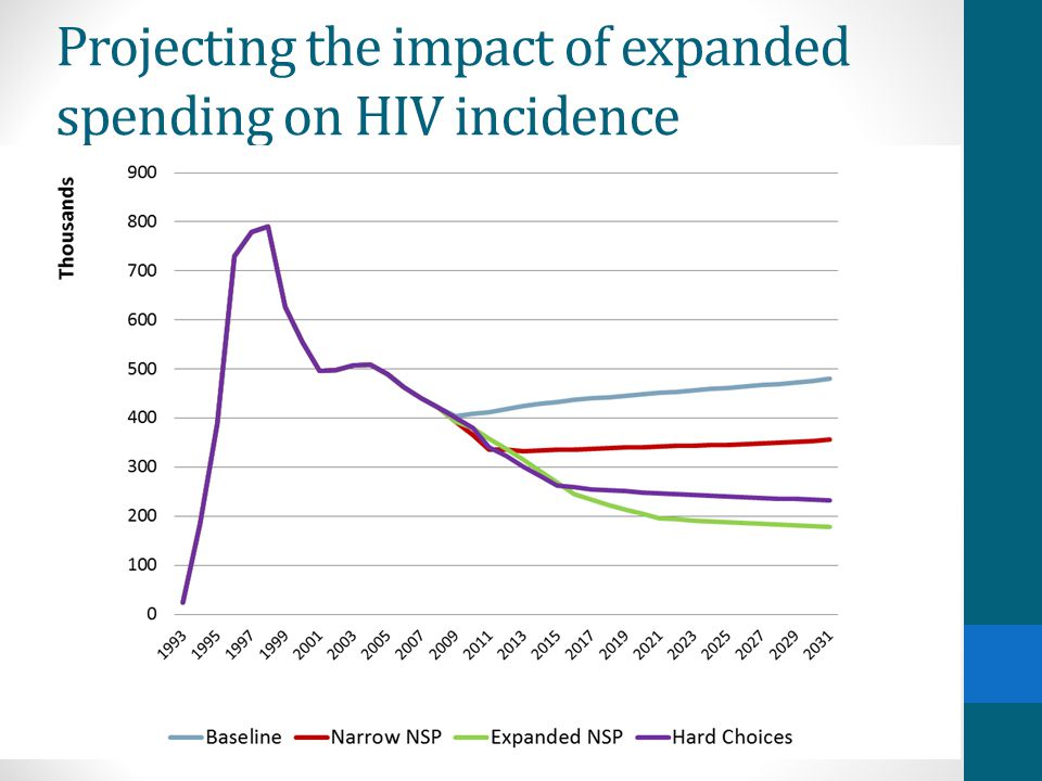 Projecting the impact of expanded spending on HIV incidence