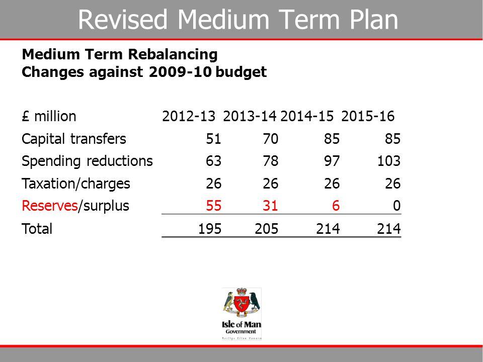 Revised Medium Term Plan Medium Term Rebalancing Changes against 2009-10 budget £ million2012-132013-142014-152015-16 Capital transfers517085 Spending