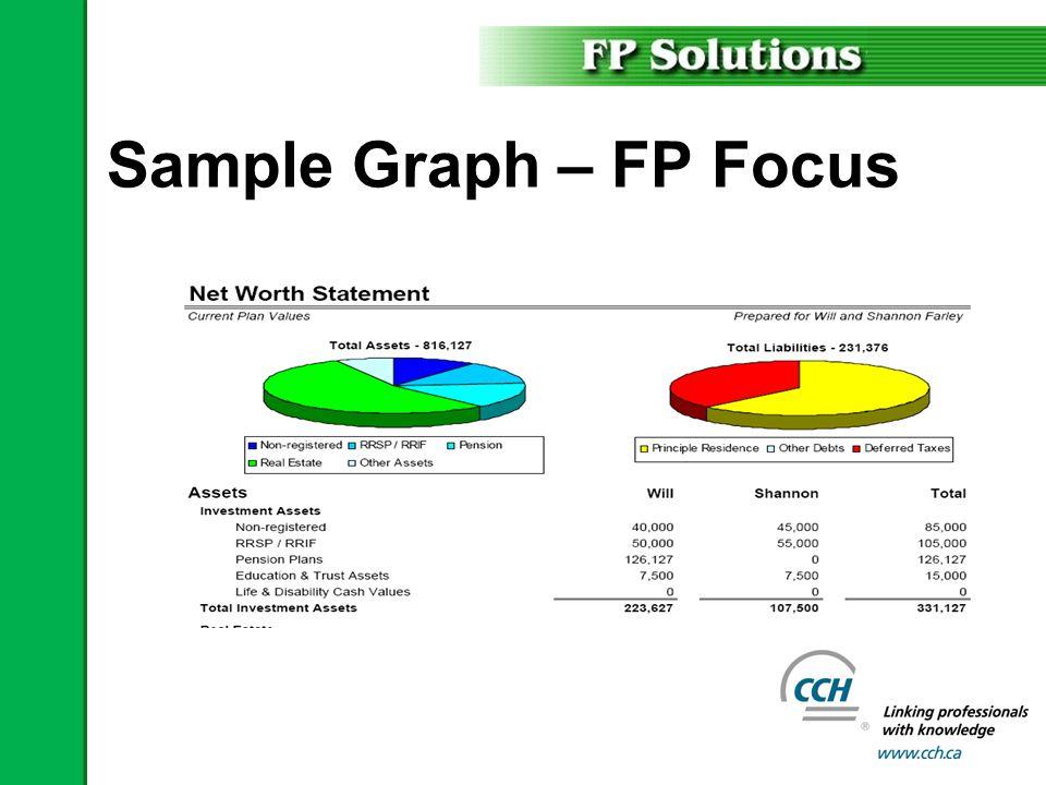Sample Graph – FP Focus