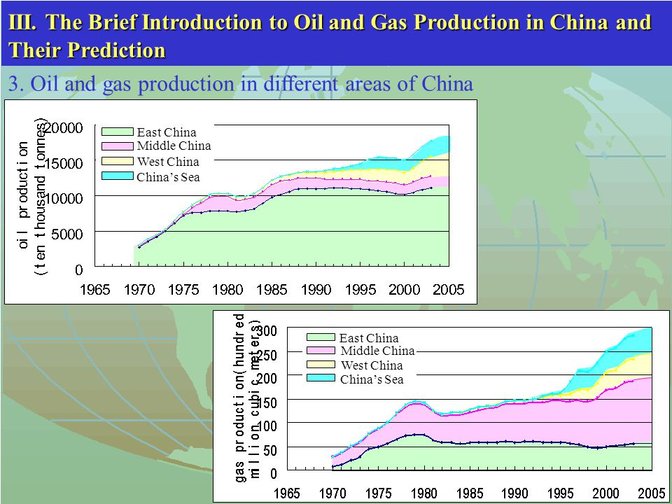 3. Oil and gas production in different areas of China East China Middle China West China China's Sea East China Middle China West China China's Sea II
