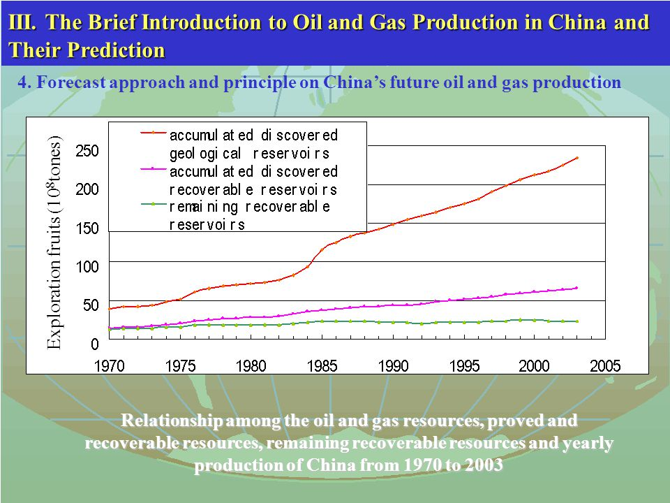 Relationship among the oil and gas resources, proved and recoverable resources, remaining recoverable resources and yearly production of China from 1970 to 2003 III.