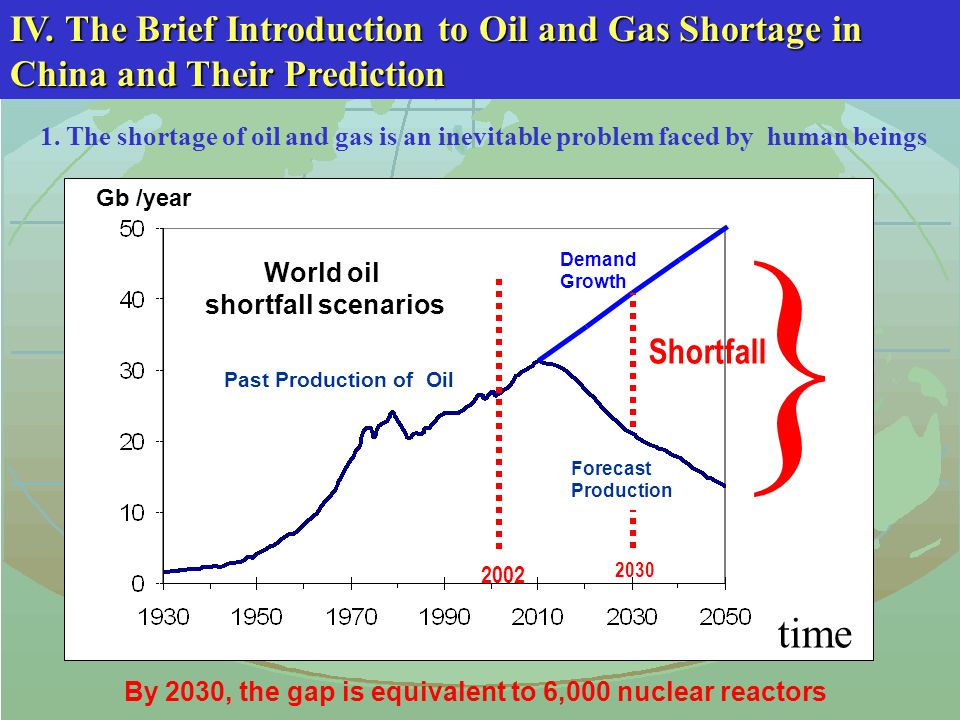 1. The shortage of oil and gas is an inevitable problem faced by human beings By 2030, the gap is equivalent to 6,000 nuclear reactors 2002 World oil