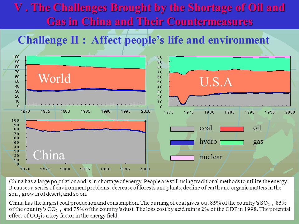 II Challenge II : Affect people's life and environment China has a large population and is in shortage of energy.