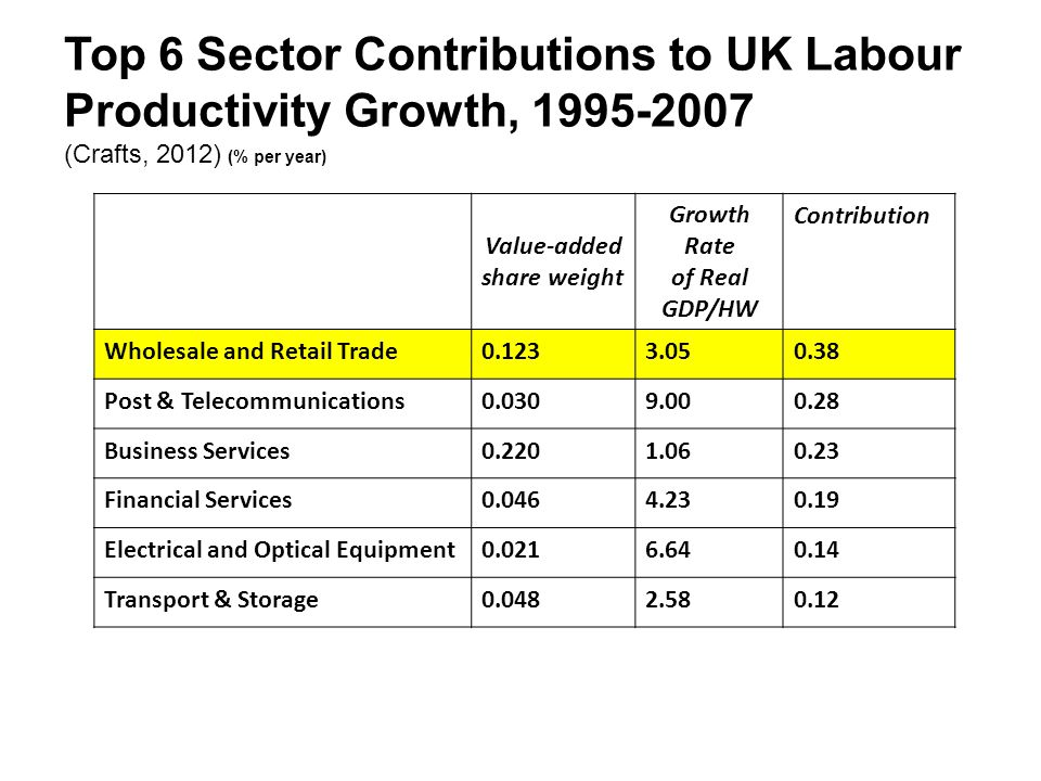 Top 6 Sector Contributions to UK Labour Productivity Growth, 1995-2007 (Crafts, 2012) (% per year) Value-added share weight Growth Rate of Real GDP/HW