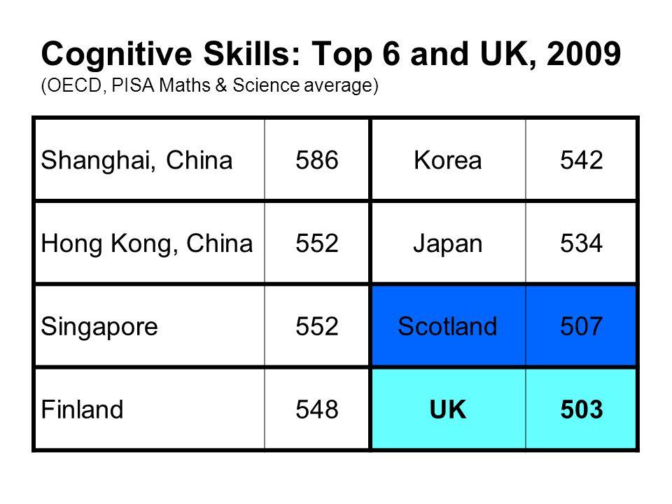 Cognitive Skills: Top 6 and UK, 2009 (OECD, PISA Maths & Science average) Shanghai, China586Korea542 Hong Kong, China552Japan534 Singapore552Scotland5
