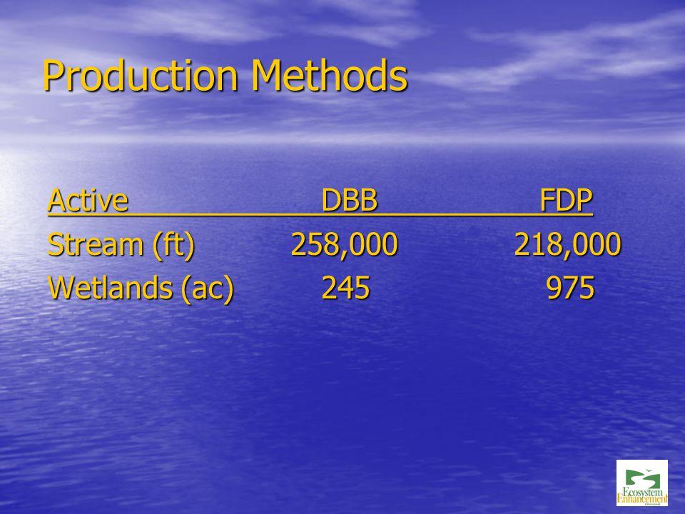 Production Methods Active DBB FDP Stream (ft) 258,000 218,000 Wetlands (ac)245 975