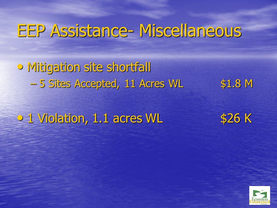 EEP Assistance- Miscellaneous Mitigation site shortfall Mitigation site shortfall –5 Sites Accepted, 11 Acres WL $1.8 M 1 Violation, 1.1 acres WL $26 K 1 Violation, 1.1 acres WL $26 K