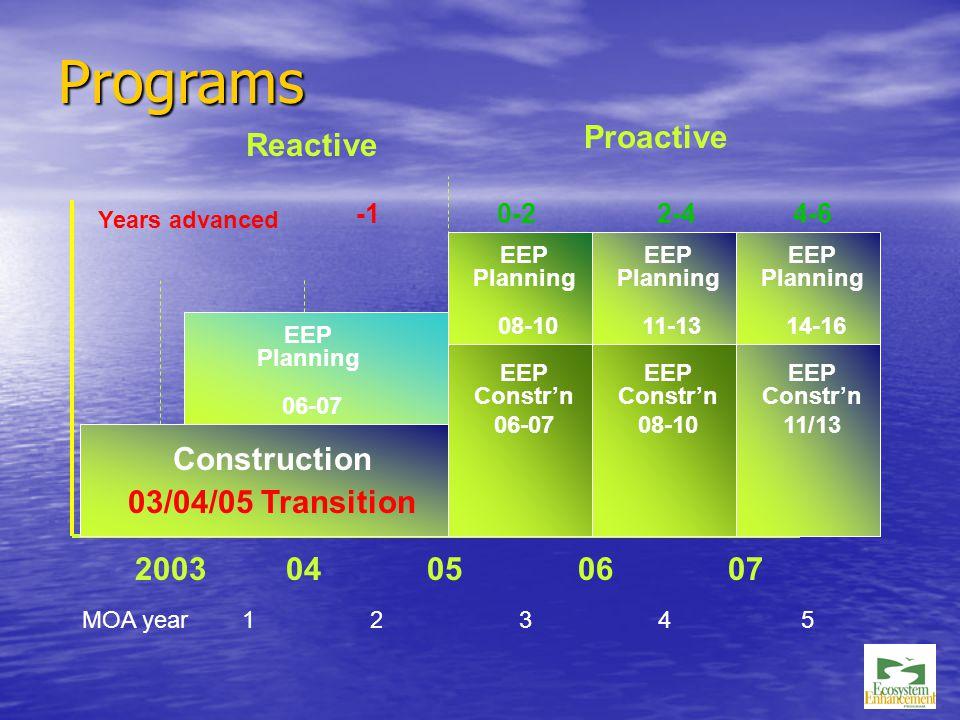 Programs 2003 04 05 06 07 EEP Planning 08-10 EEP Constr'n 08-10 EEP Planning 11-13 EEP Constr'n 11/13 Construction 03/04/05 Transition Reactive EEP Planning 06-07 Proactive EEP Constr'n 06-07 EEP Planning 14-16 Years advanced 0-22-44-6 MOA year 12 34 5