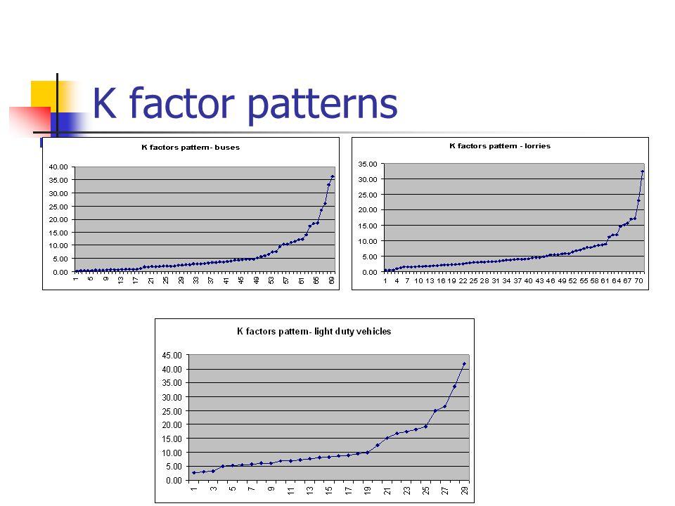 K factor patterns