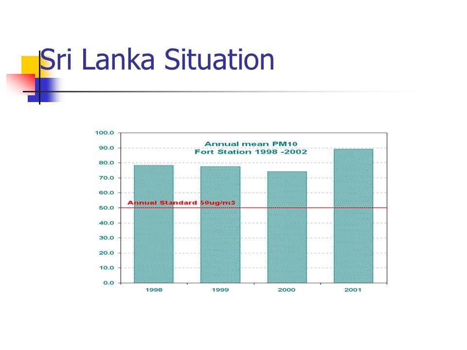 Sri Lanka Situation