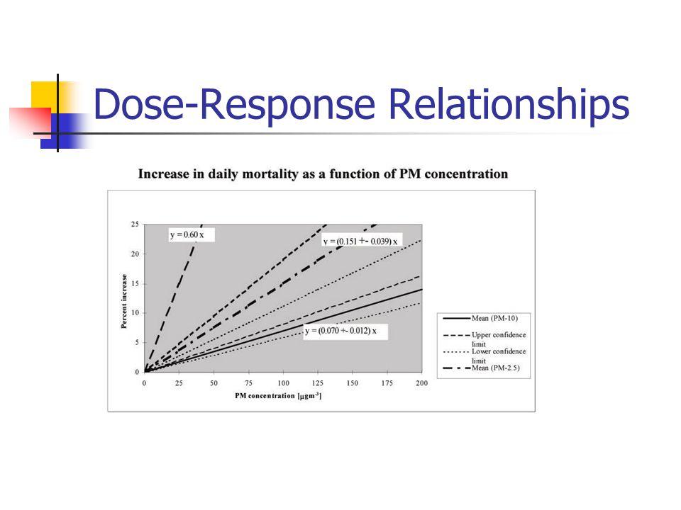 Dose-Response Relationships
