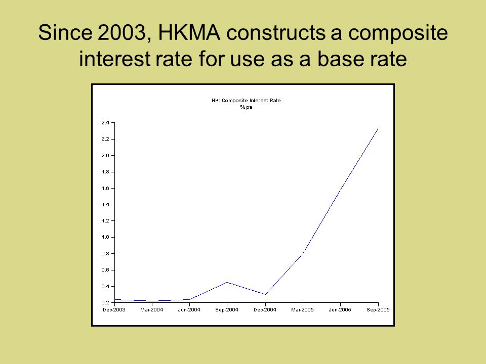 Since 2003, HKMA constructs a composite interest rate for use as a base rate