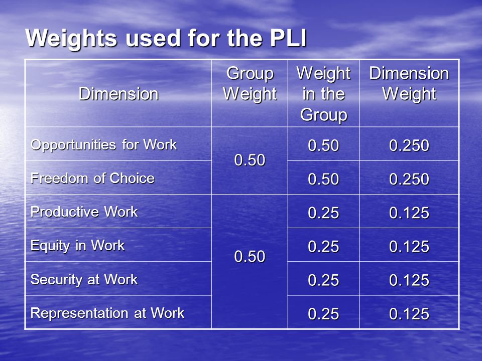 Weights used for the PLI Dimension Group Weight Weight in the Group Dimension Weight Opportunities for Work 0.500.500.250 Freedom of Choice 0.500.250 Productive Work 0.500.250.125 Equity in Work 0.250.125 Security at Work 0.250.125 Representation at Work 0.250.125