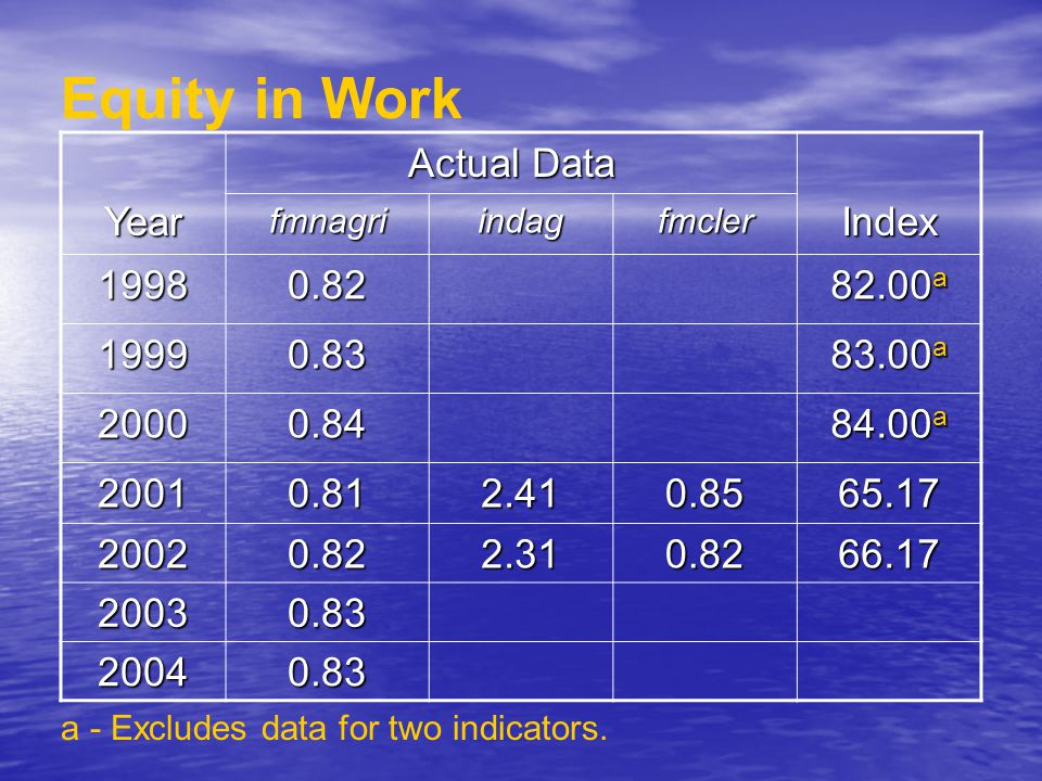Equity in Work Year Actual Data Index fmnagriindagfmcler 19980.82 82.00 a 19990.83 83.00 a 20000.84 84.00 a 20010.812.410.8565.17 20020.822.310.8266.17 20030.83 20040.83 a - Excludes data for two indicators.