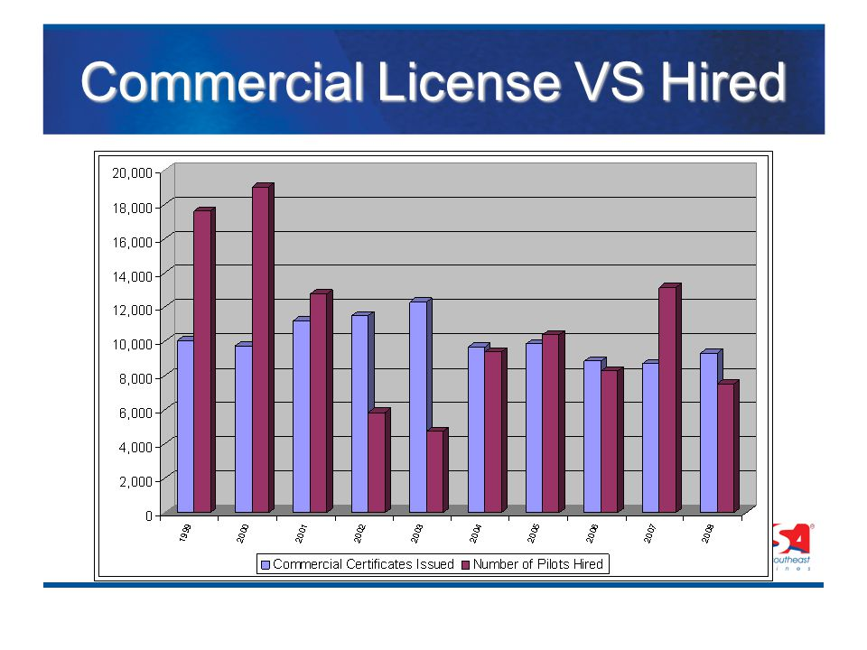 Commercial License VS Hired