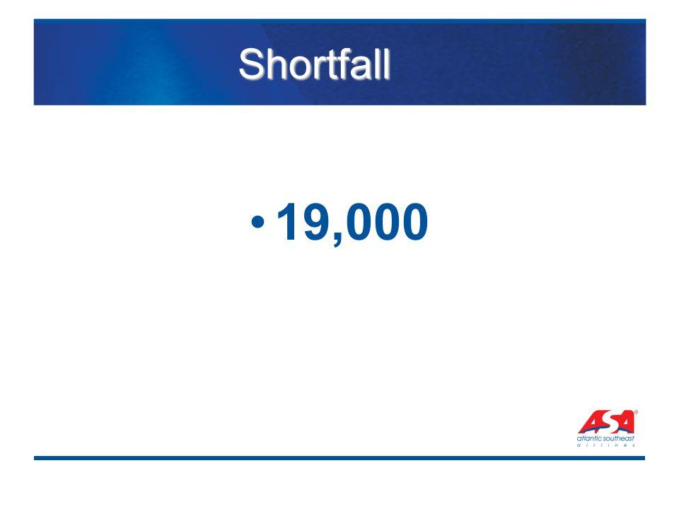 Shortfall 19,000