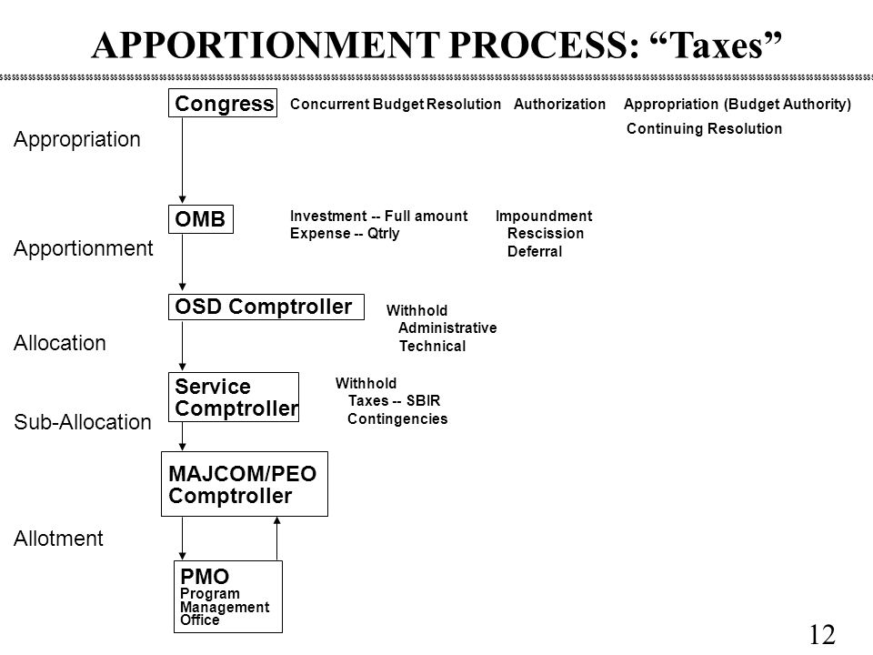 12 APPORTIONMENT PROCESS: Taxes MAJCOM/PEO Comptroller Congress OMB OSD Comptroller Service Comptroller $$$$$$$$$$$$$$$$$$$$$$$$$$$$$$$$$$$$$$$$$$$$$$$$$$$$$$$$$$$$$$$$$$$$$$$$$$$$$$$$$$$$$$$$$$$$$$$$$$$$$$$$$$$$$$$$$$$$$$$$$$$$$$$$$$$$$$$$$$$$$$$$$$$$$$$$$$$$$$$$$$$$$$$$$$$$$$$$$$$$$$$$$$$$$$$$$$$$$$$$$$$$$$$$$$$$$$$$$$$$$$$$$$$$$$$$$ Appropriation Apportionment Allocation Sub-Allocation Allotment PMO Program Management Office Impoundment Rescission Deferral Investment -- Full amount Expense -- Qtrly Concurrent Budget Resolution Authorization Appropriation (Budget Authority) Continuing Resolution Withhold Administrative Technical Withhold Taxes -- SBIR Contingencies