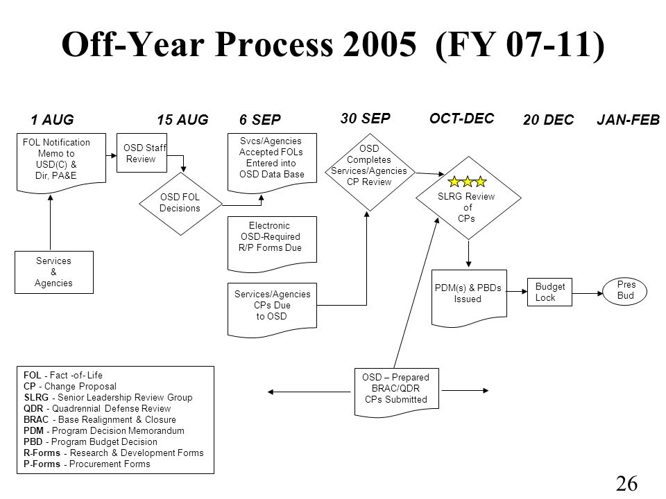 26 Off-Year Process 2005 (FY 07-11) OCT-DEC 15 AUG 30 SEP 6 SEP20 DEC1 AUG Services & Agencies FOL Notification Memo to USD(C) & Dir, PA&E OSD FOL Decisions Services/Agencies CPs Due to OSD OSD Completes Services/Agencies CP Review Electronic OSD-Required R/P Forms Due PDM(s) & PBDs Issued SLRG Review of CPs JAN-FEB FOL - Fact -of- Life CP - Change Proposal SLRG - Senior Leadership Review Group QDR - Quadrennial Defense Review BRAC - Base Realignment & Closure PDM - Program Decision Memorandum PBD - Program Budget Decision R-Forms - Research & Development Forms P-Forms - Procurement Forms OSD – Prepared BRAC/QDR CPs Submitted OSD Staff Review Svcs/Agencies Accepted FOLs Entered into OSD Data Base Budget Lock Pres Bud