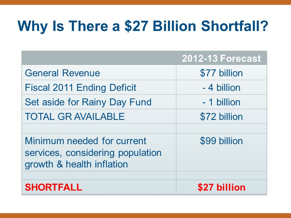 Why Is There a $27 Billion Shortfall