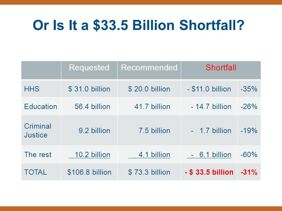 Or Is It a $33.5 Billion Shortfall? RequestedRecommendedShortfall HHS$ 31.0 billion$ 20.0 billion- $11.0 billion-35% Education 56.4 billion 41.7 billi