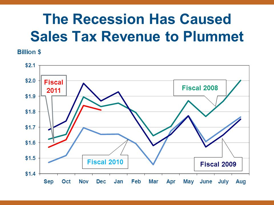 The Recession Has Caused Sales Tax Revenue to Plummet Fiscal 2008 Fiscal 2009 Fiscal 2010 Fiscal 2011