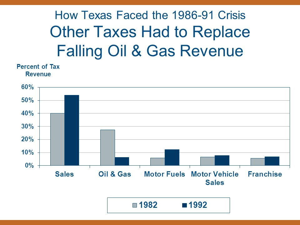 How Texas Faced the 1986-91 Crisis Other Taxes Had to Replace Falling Oil & Gas Revenue