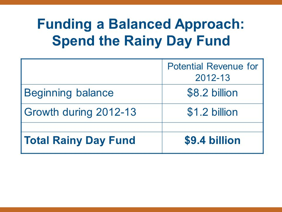 Funding a Balanced Approach: Spend the Rainy Day Fund Potential Revenue for 2012-13 Beginning balance$8.2 billion Growth during 2012-13$1.2 billion To