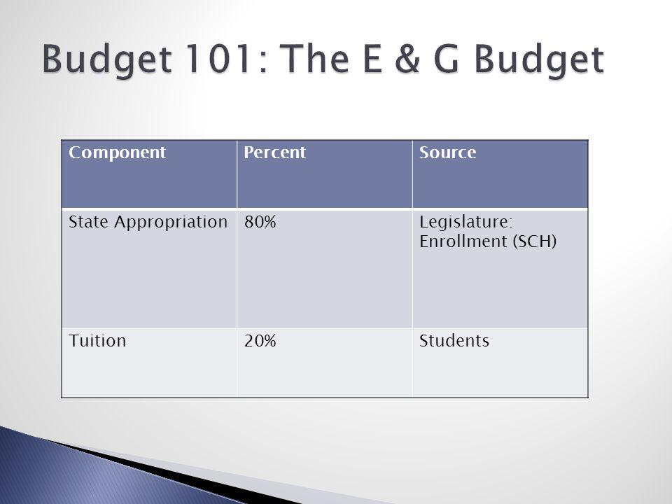 ComponentPercentSource State Appropriation80%Legislature: Enrollment (SCH) Tuition20%Students